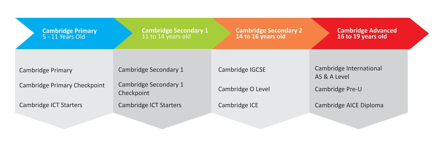cambridge-diagram